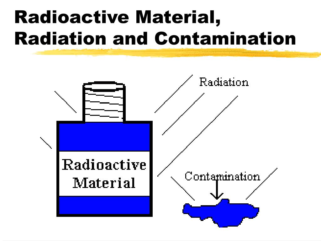 Radioactive Material, Radiation and Contamination