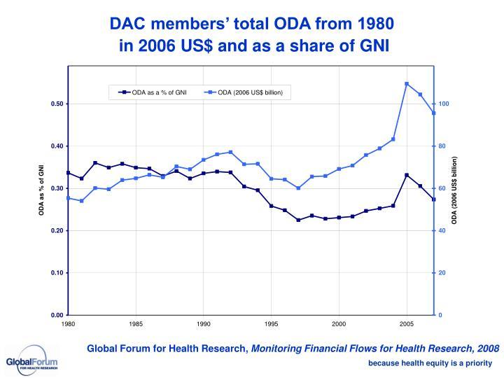 DAC members' total ODA from 1980