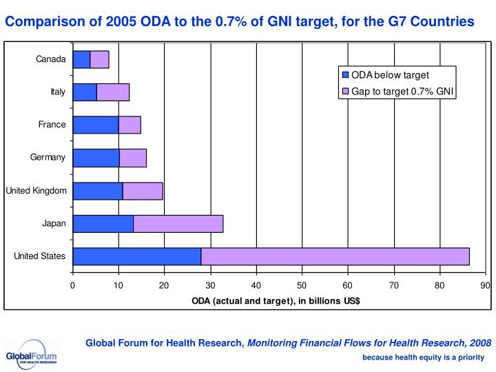 Comparison of 2005 ODA to the 0.7% of GNI target, for the G7 Countries