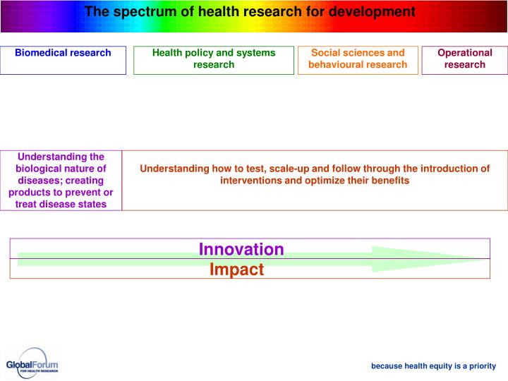 The spectrum of health research for development
