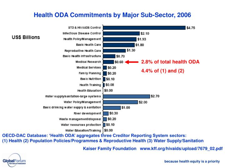 Health ODA Commitments by Major Sub-Sector, 2006