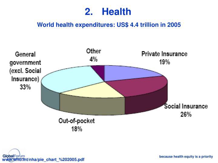 2.Health