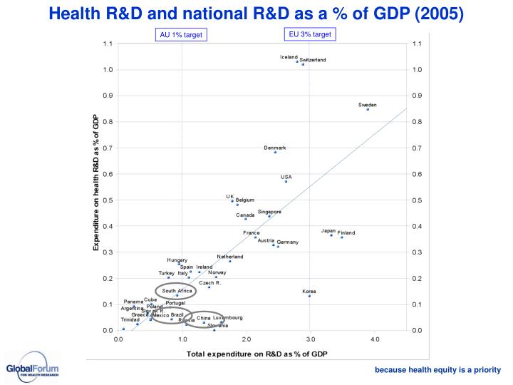 Health R&D and national R&D as a % of GDP (2005)