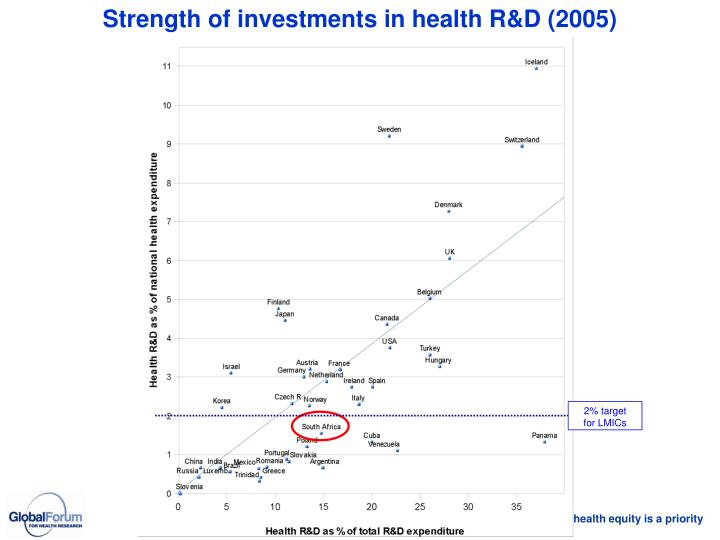 Strength of investments in health R&D (2005)
