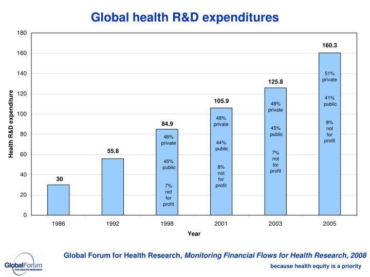 Global health R&D expenditures