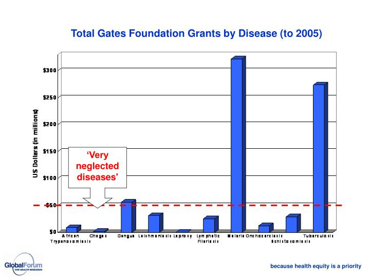 'Very neglected diseases'