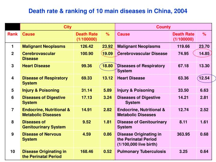 Death rate & ranking of 10 main diseases in China, 2004