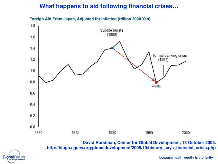 What happens to aid following financial crises…