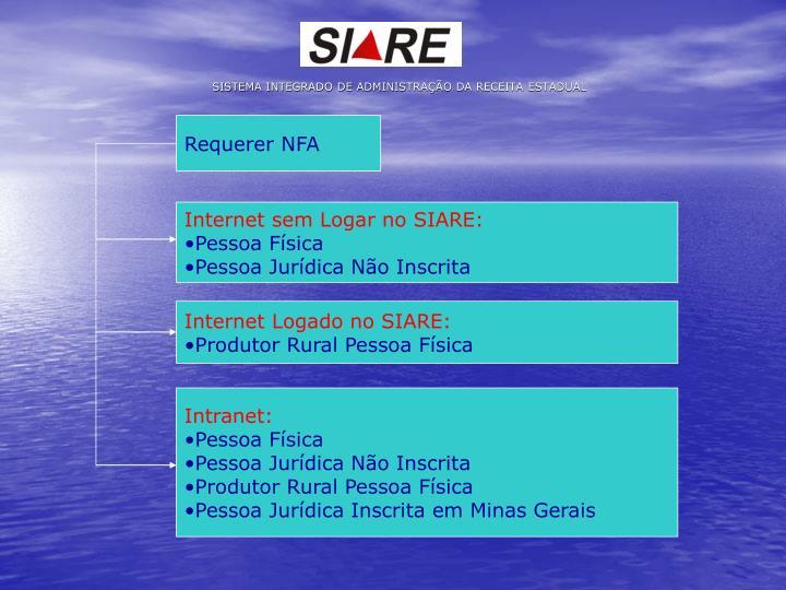 SISTEMA INTEGRADO DE ADMINISTRAÇÃO DA RECEITA ESTADUAL