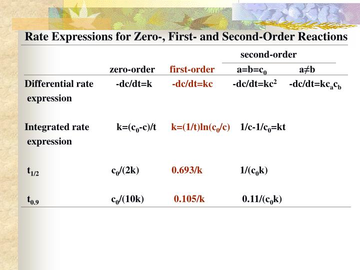 Rate Expressions for Zero-, First- and Second-Order Reactions