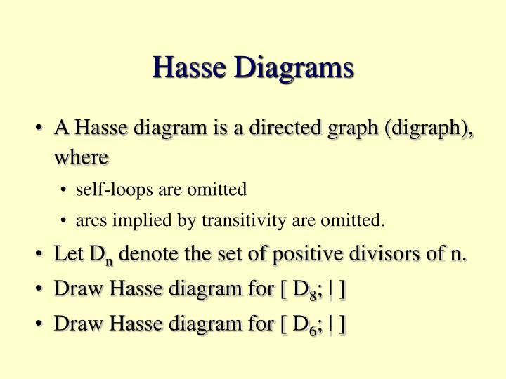 Hasse Diagrams
