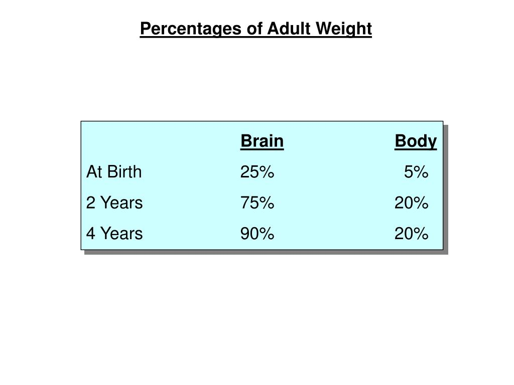 Percentages of Adult Weight