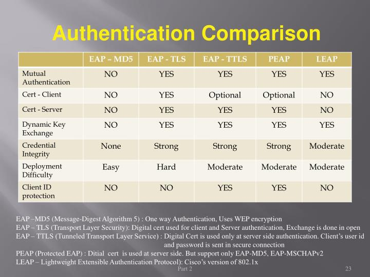 Authentication Comparison
