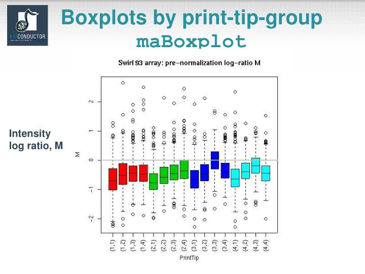 Boxplots by print-tip-group