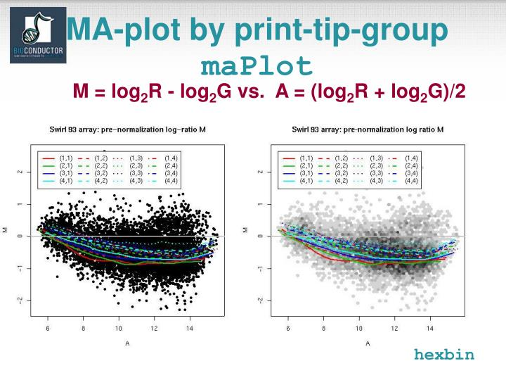 MA-plot by print-tip-group