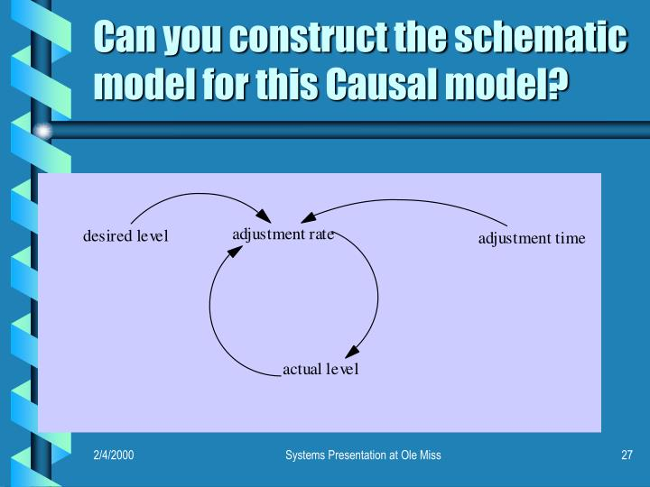 Can you construct the schematic model for this Causal model?