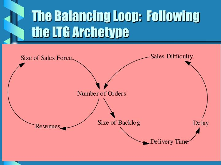 The Balancing Loop:  Following the LTG Archetype