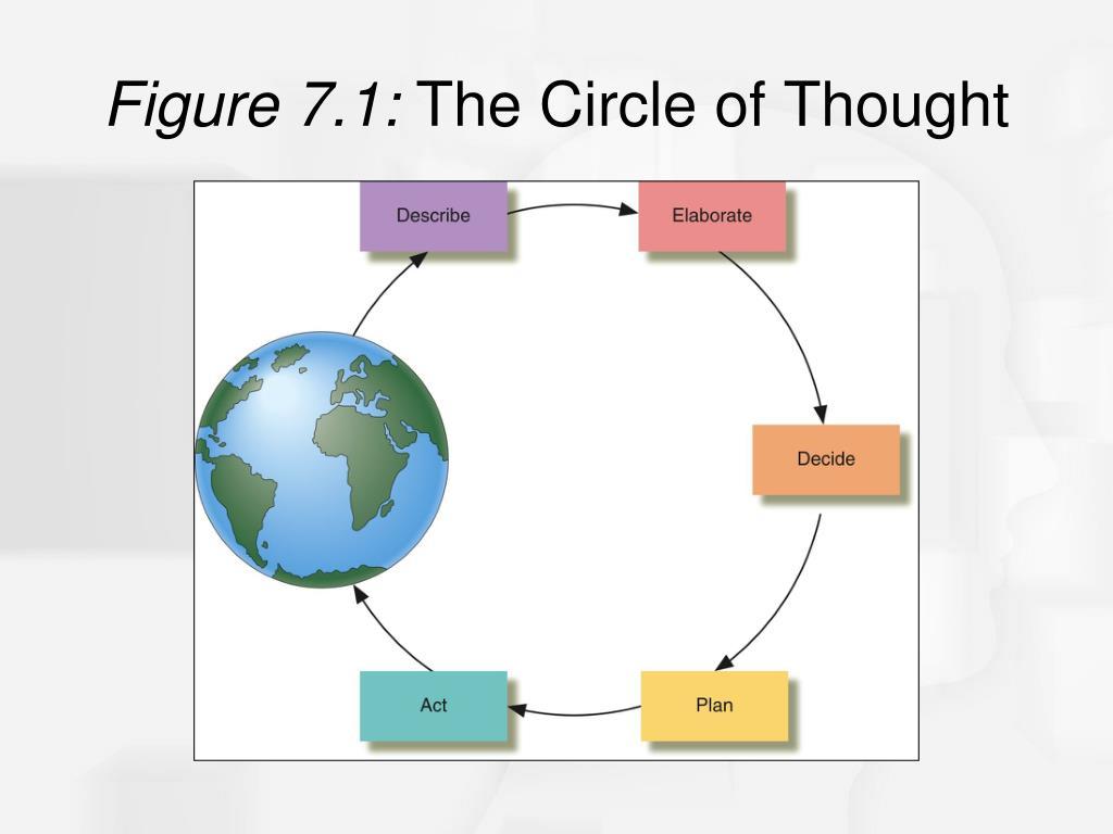 Figure 7.1: