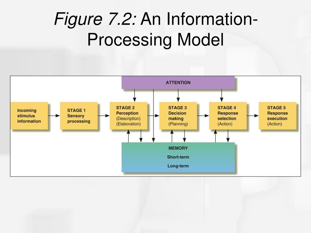 Figure 7.2: