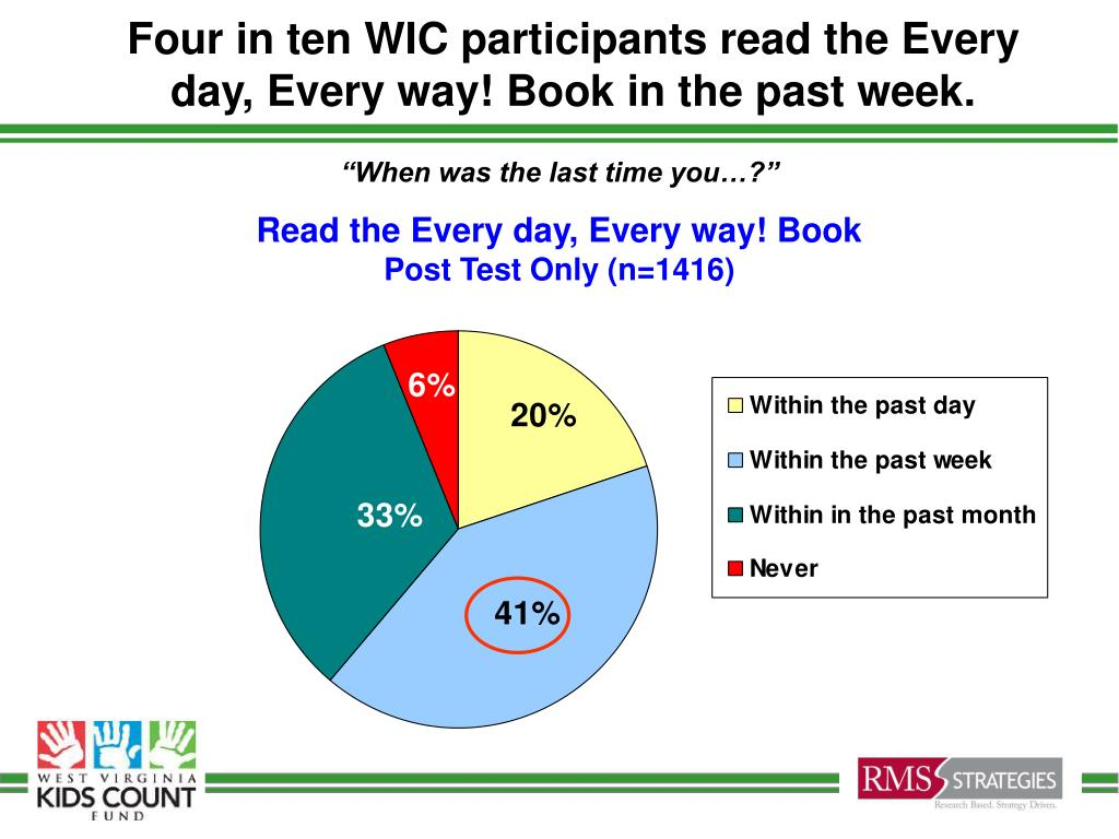 Four in ten WIC participants read the Every day, Every way! Book in the past week.