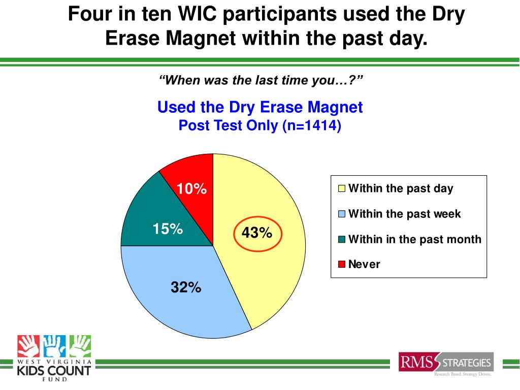 Four in ten WIC participants used the Dry Erase Magnet within the past day.