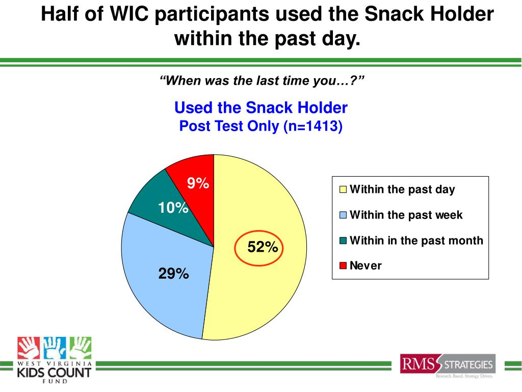 Half of WIC participants used the Snack Holder within the past day.