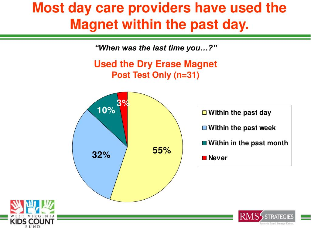 Most day care providers have used the Magnet within the past day.