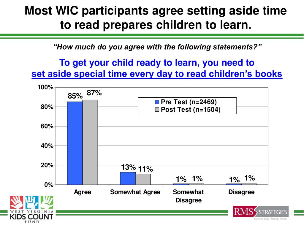 Most WIC participants agree setting aside time to read prepares children to learn.
