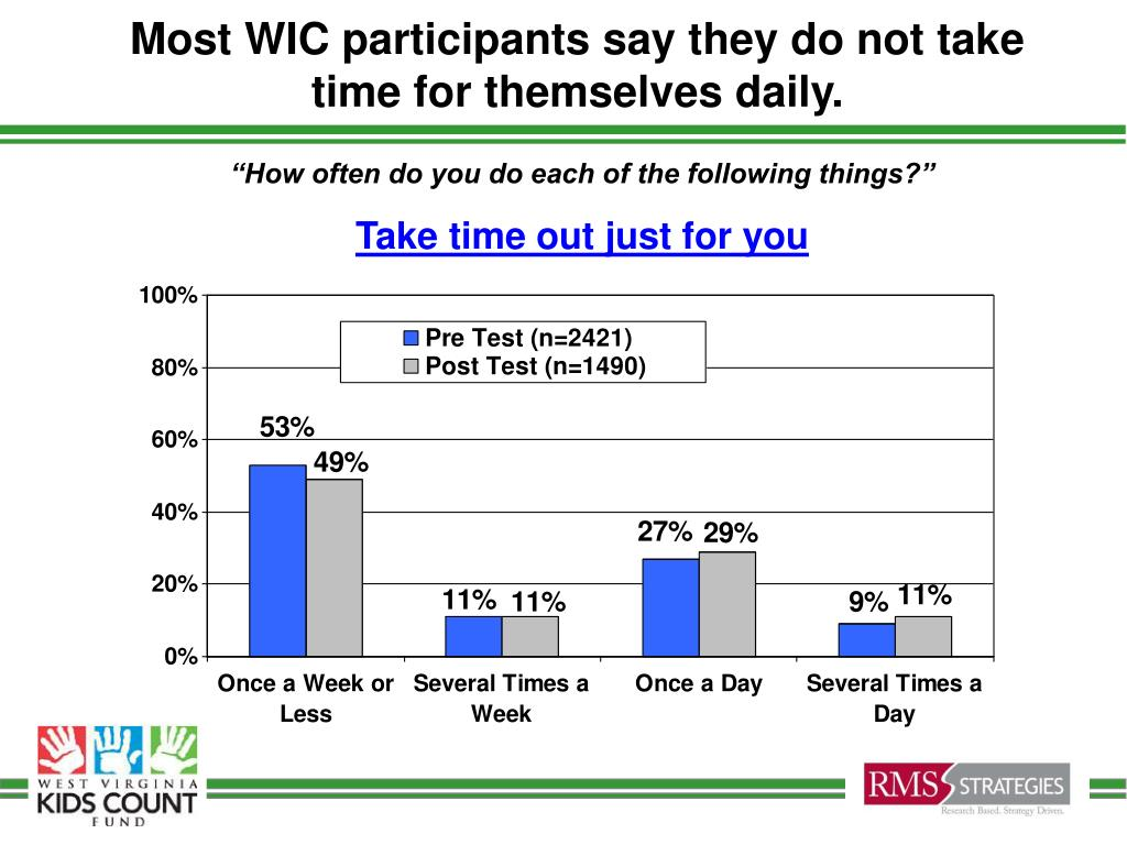 Most WIC participants say they do not take time for themselves daily.