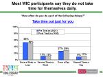 most wic participants say they do not take time for themselves daily
