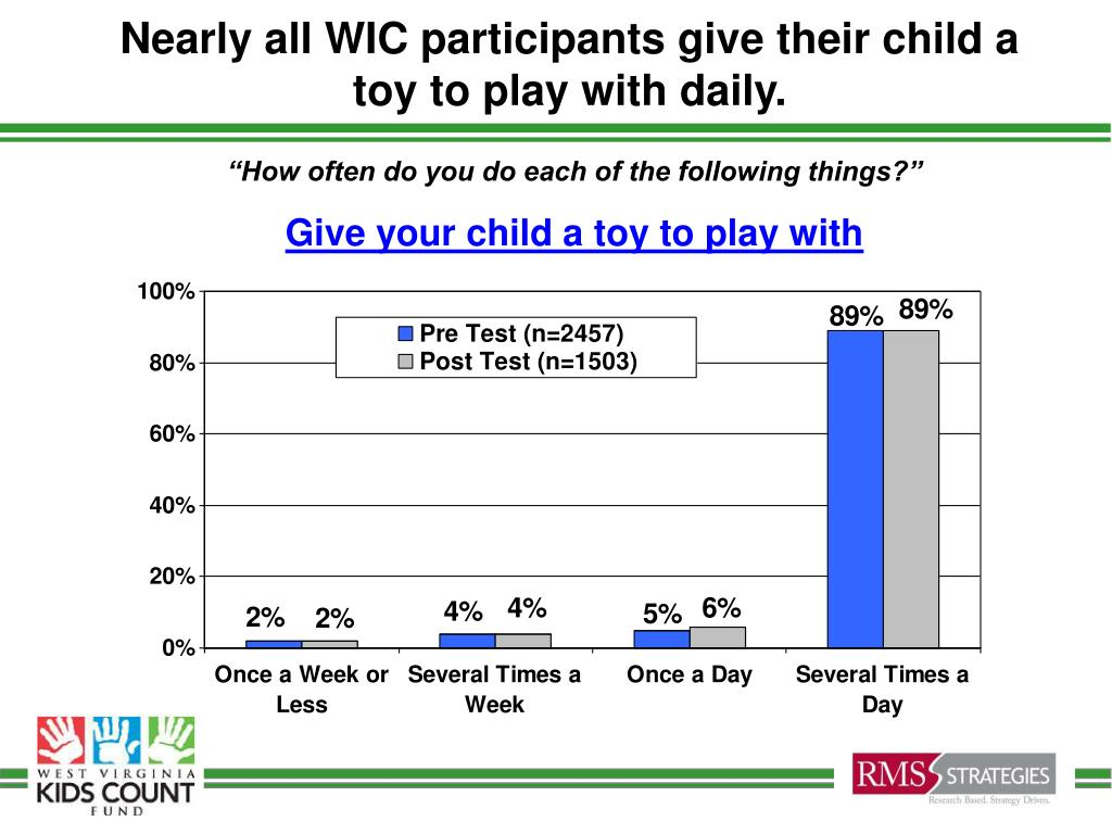 Nearly all WIC participants give their child a toy to play with daily.