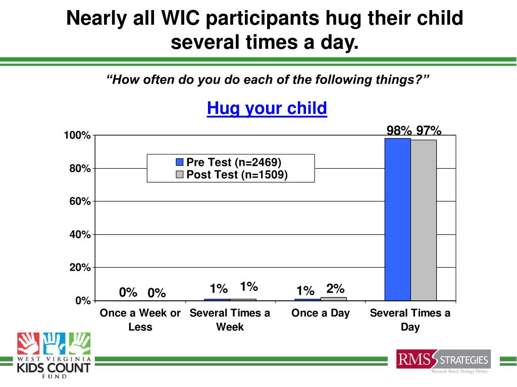 Nearly all WIC participants hug their child several times a day.
