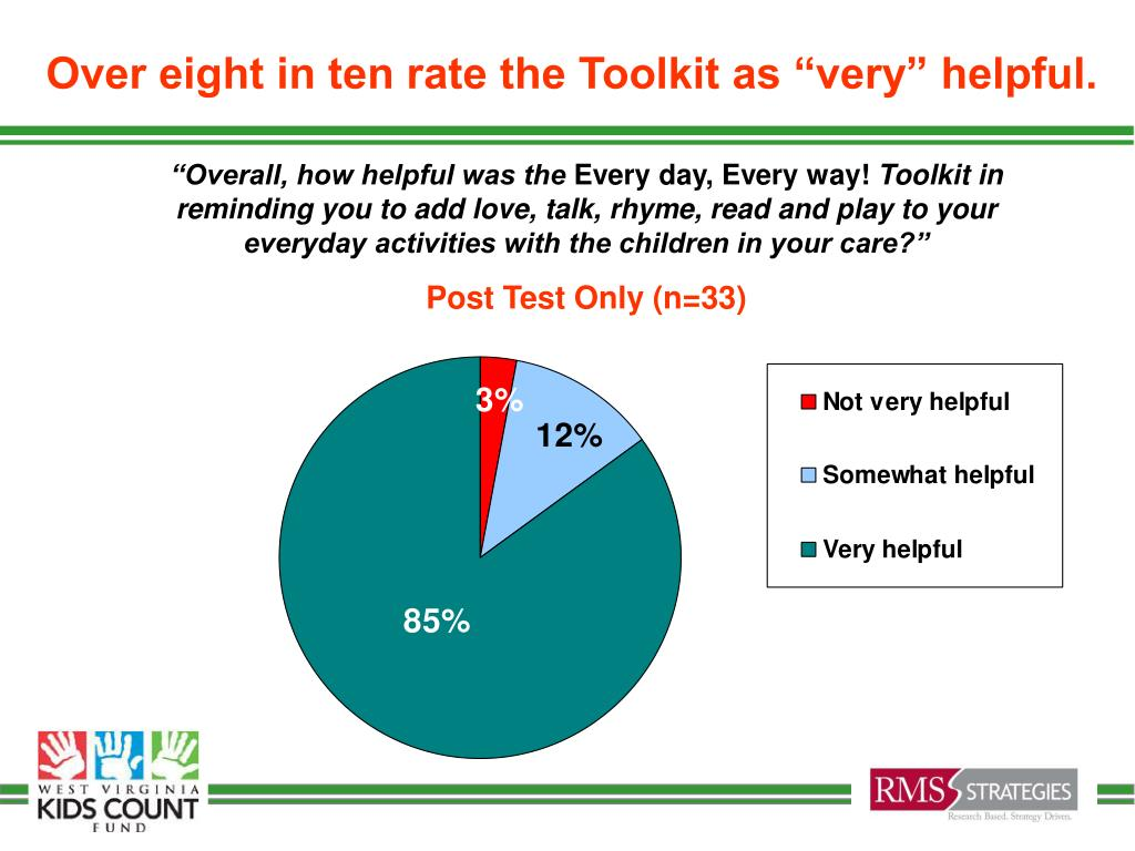 "Over eight in ten rate the Toolkit as ""very"" helpful."