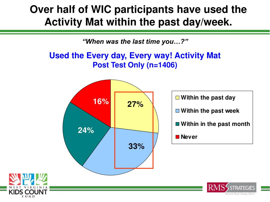 Over half of WIC participants have used the Activity Mat within the past day/week.