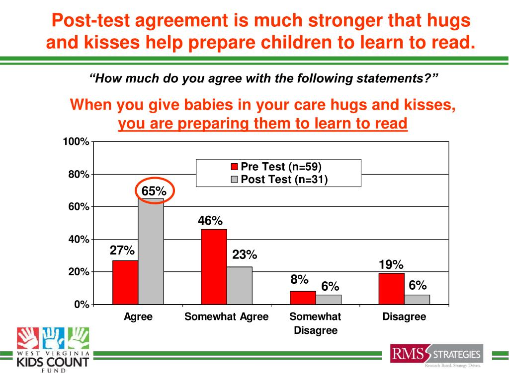 Post-test agreement is much stronger that hugs and kisses help prepare children to learn to read.