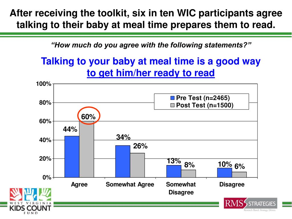 After receiving the toolkit, six in ten WIC participants agree talking to their baby at meal time prepares them to read.