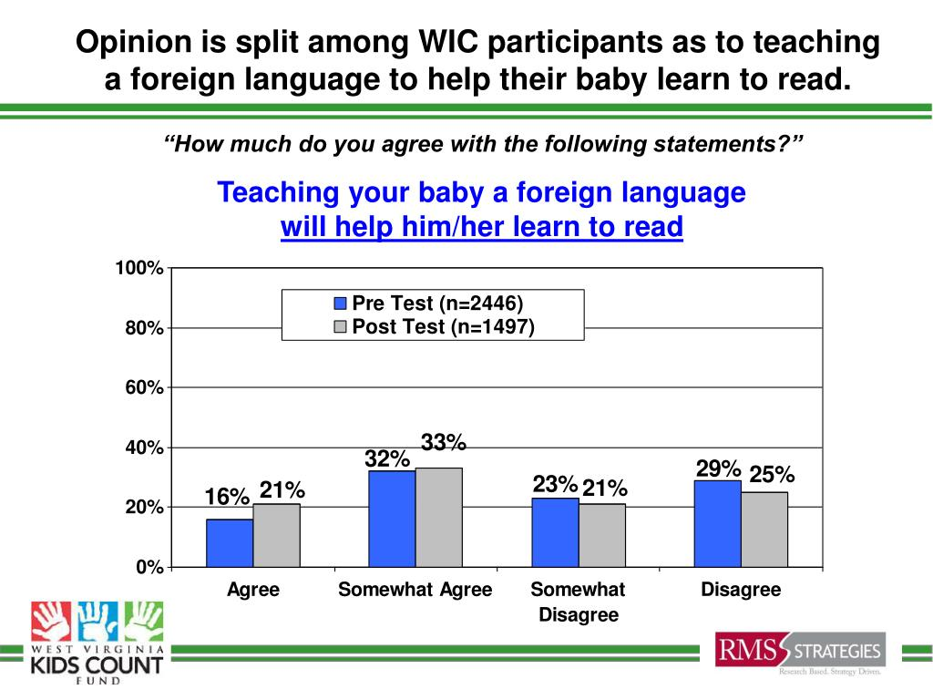 Opinion is split among WIC participants as to teaching a foreign language to help their baby learn to read.