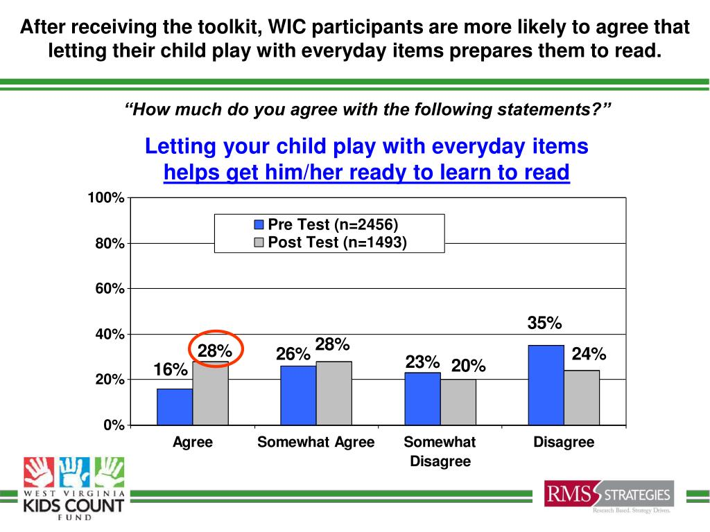 After receiving the toolkit, WIC participants are more likely to agree that letting their child play with everyday items prepares them to read.