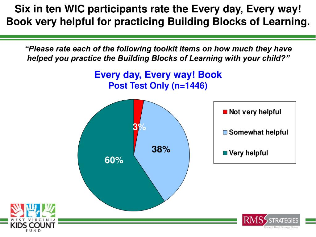 Six in ten WIC participants rate the Every day, Every way! Book very helpful for practicing Building Blocks of Learning.