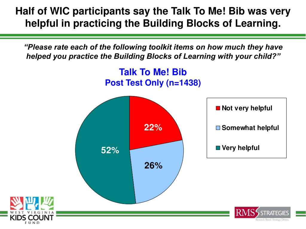 Half of WIC participants say the Talk To Me! Bib was very helpful in practicing the Building Blocks of Learning.