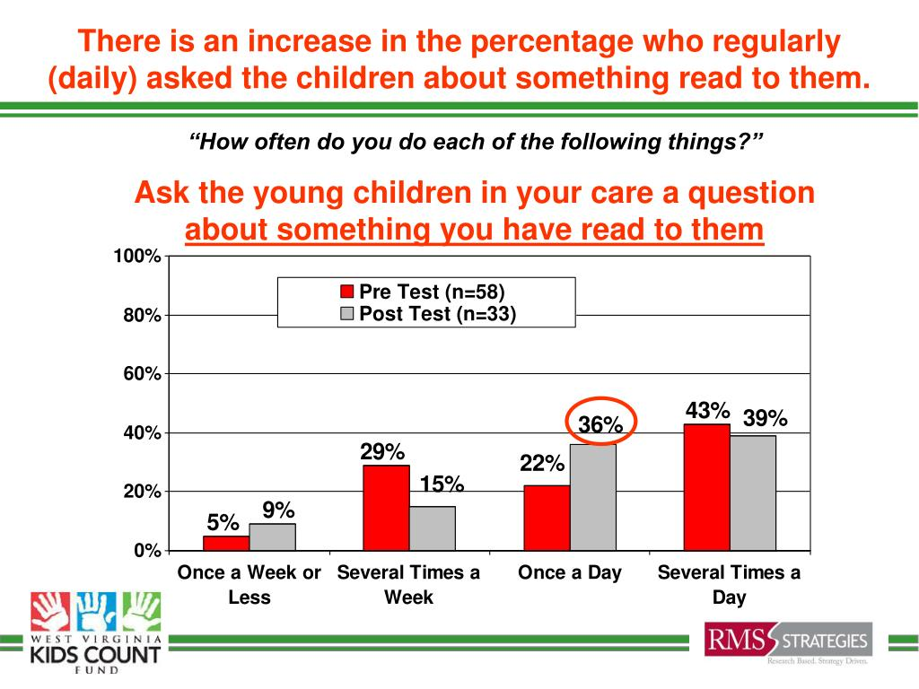 There is an increase in the percentage who regularly (daily) asked the children about something read to them.