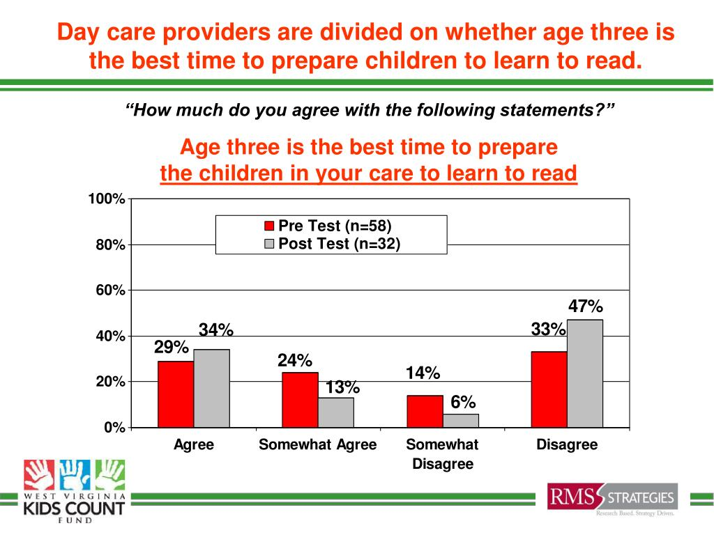 Day care providers are divided on whether age three is the best time to prepare children to learn to read.