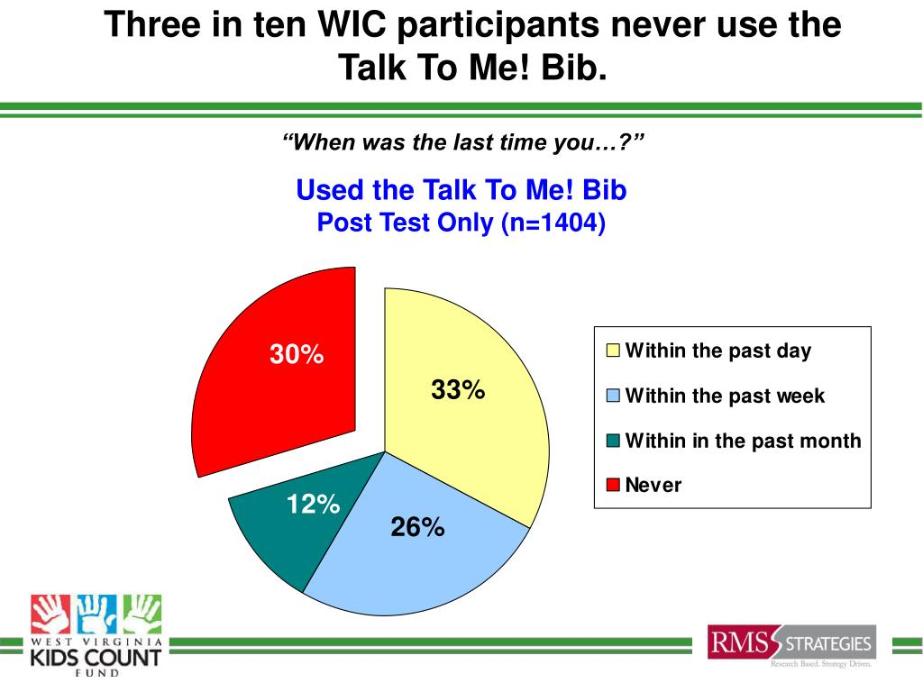 Three in ten WIC participants never use the Talk To Me! Bib.