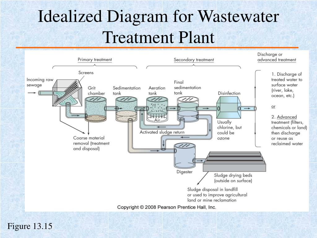 Idealized Diagram for Wastewater