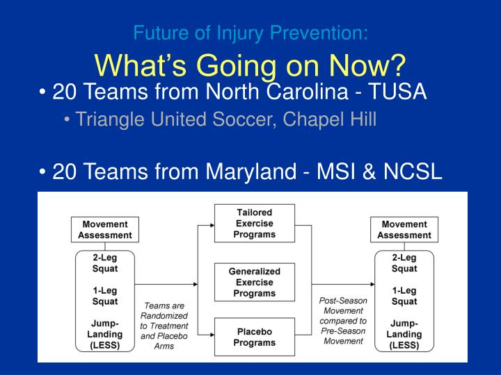 Future of Injury Prevention: