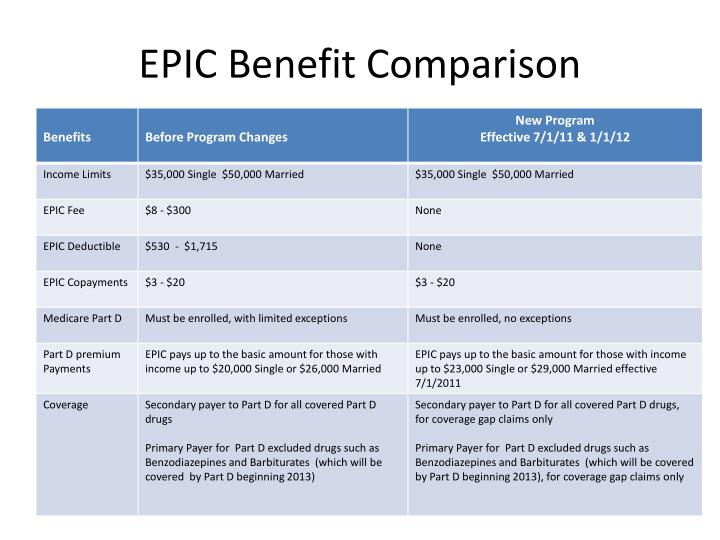 Epic benefit comparison