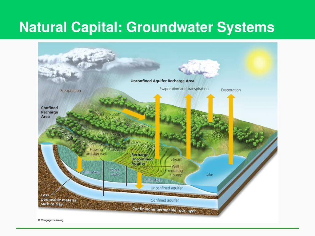 Natural Capital: Groundwater Systems