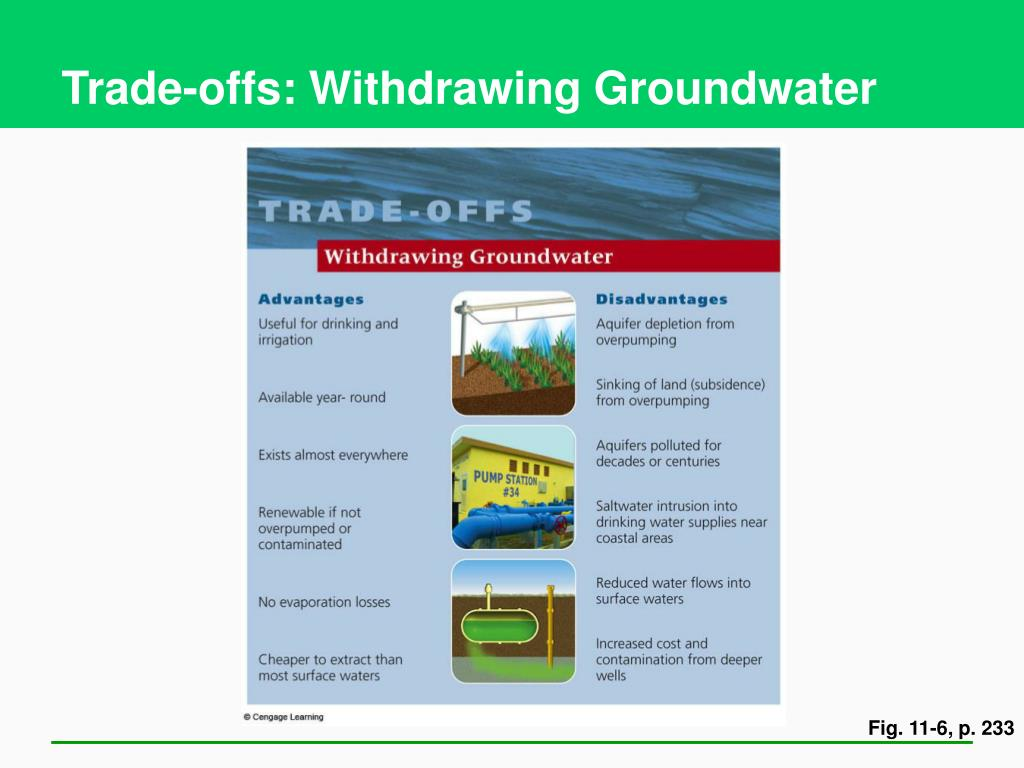 Trade-offs: Withdrawing Groundwater