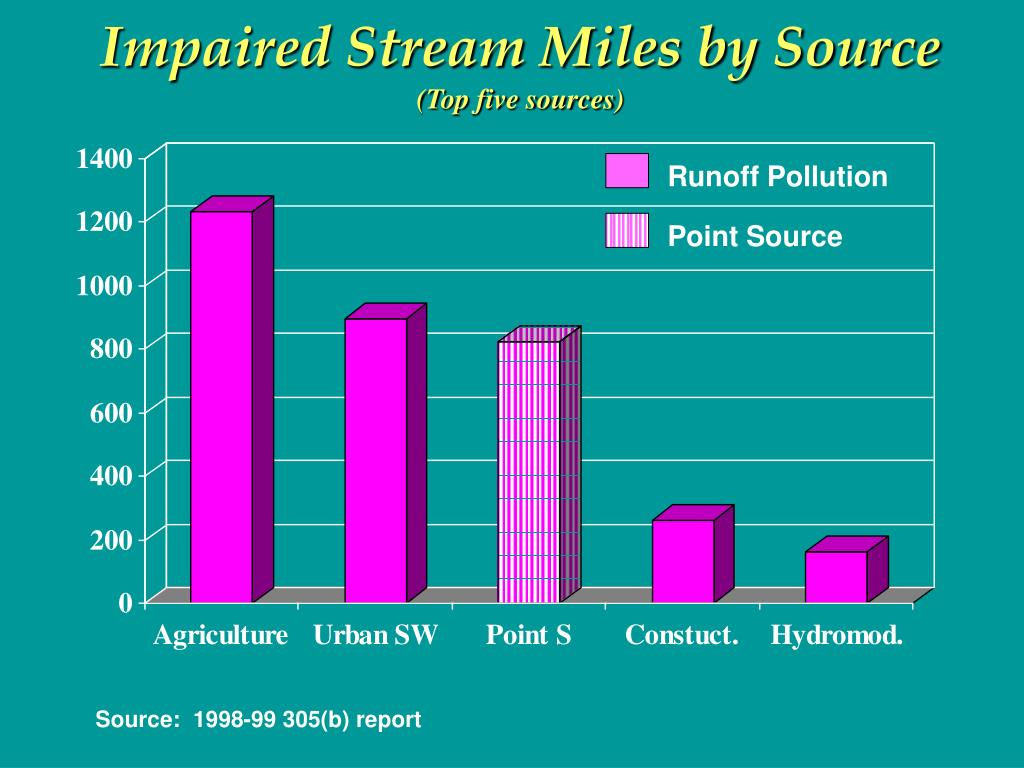 Impaired Stream Miles by Source