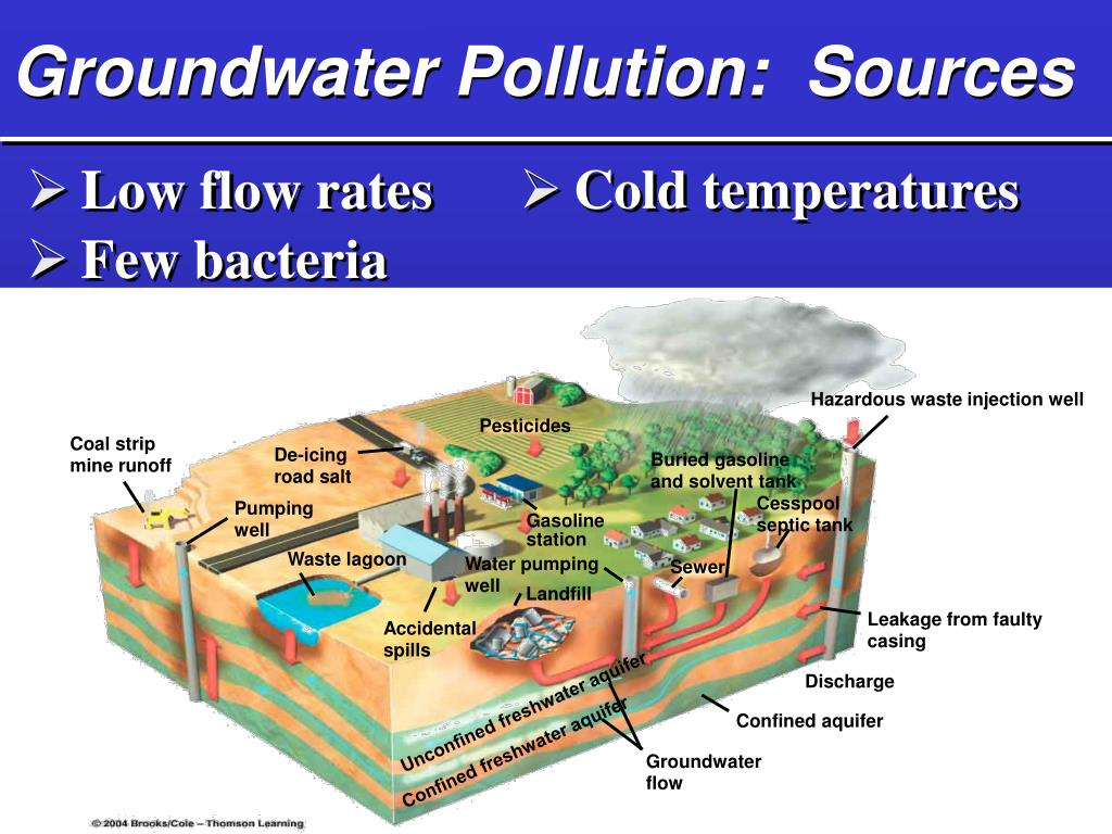 Groundwater Pollution:  Sources